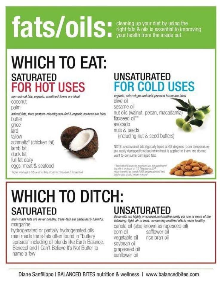 Fats and oils. Hot or cold?
